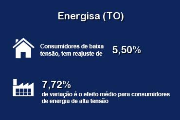 ANEEL autorizou aumento de tarifas da Energisa Tocantins
