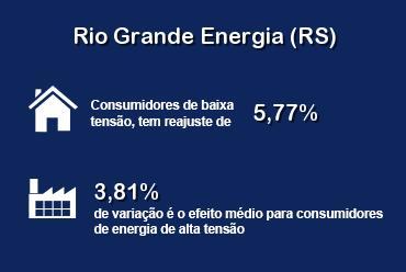 Distribuidora Rio Grande Energia tem novas tarifas