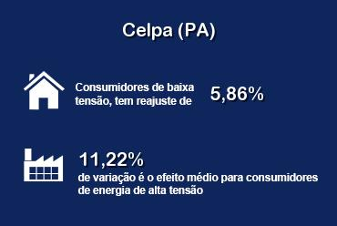 ANEEL aprovou reajuste nas tarifas da Celpa (PA)