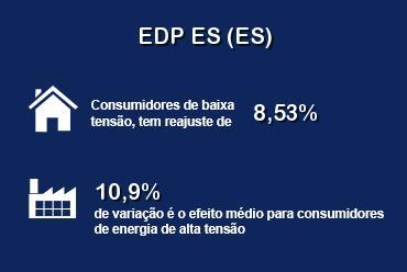 ANEEL aprova novas tarifas para consumidores da EDP ES (ES)