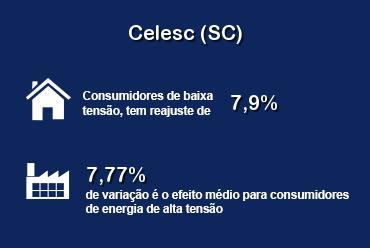 ANEEL aprovou reajuste nas tarifas da Celesc (SC)