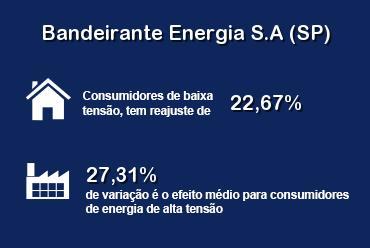 Bandeirante Energia atualizou suas tarifas no dia 23/10