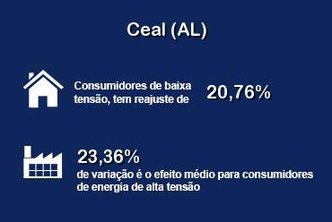 Reajuste tarifário da Ceal (AL) é aprovado