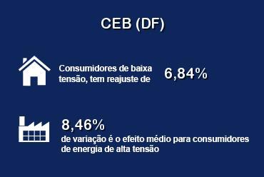ANEEL reduz tarifas da CEB (DF)