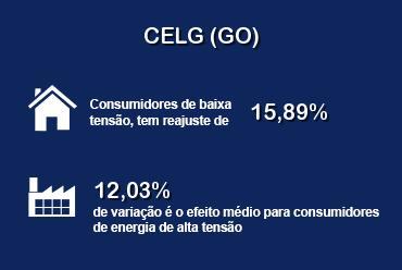 ANEEL aprova novas tarifas para consumidores da CELG (GO)