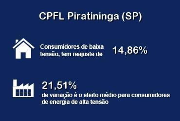 Reajuste tarifário da CPFL Piratininga (SP) é aprovado