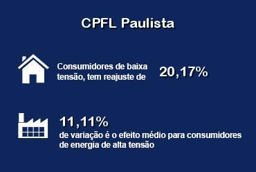 Novas tarifas para consumidores da CPFL Paulista