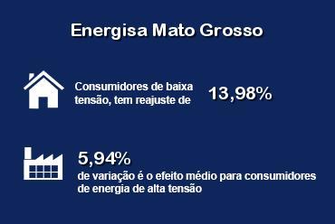Energisa Mato Grosso (EMT) revisa tarifas