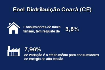 ANEEL aprova reajuste tarifário da Enel Ceará