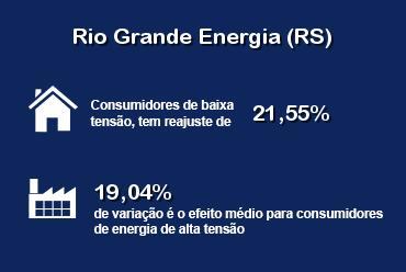 Revisão da tarifa da RGE tem aumento médio de 20,28%